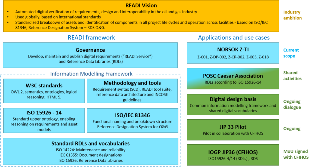 The READI Vision frameworks and use cases